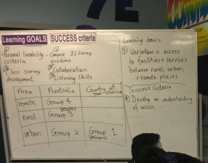 White board with the following readable text: Learning Goals. Success criteria. 1 Personal livability criteria. 2 Class survey development 3 Variation in access to facilities and services between rural, urban and remote places. 4. Develop an understanding of access...