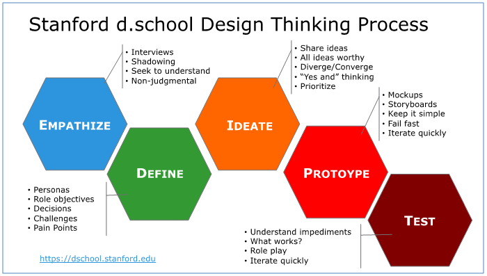Process of Design Thinking including empathise, design, ideate, prototype and test.